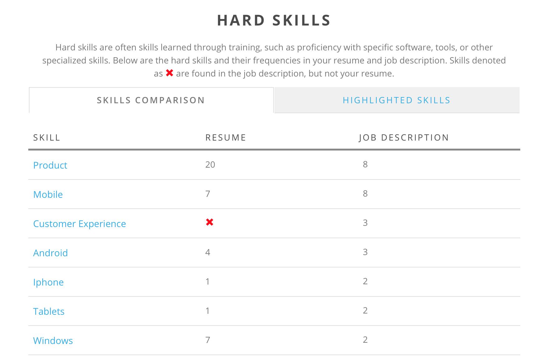 """travail à partir de l'aide à la maison Résumé """"width ="""" 1744 """"height ="""" 1164 """"/> </p> <p> L'utilisation de Jobscan peut aider à améliorer votre CV, ce qui peut mener à des interviews encore plus éloignées! Vous pouvez essayer gratuitement Jobscan et commencer à optimiser votre CV aujourd'hui. Assurez-vous de vous arrêter dans leur blog pour des conseils de CV encore plus utiles et des ressources professionnelles gratuites. </p> <h2> Créer un curriculum vitae à distance </h2> <p> Rappelez-vous, bien qu'il soit facile de télécharger le même CV à chaque travail à distance que vous postulez, il ne produira pas les meilleurs résultats. Au lieu de cela, prenez le temps de créer un mot-clé optimiser chaque résumé que vous soumettez! Dans le monde de la recherche d'emplois à distance, il ne s'agit pas de la quantité d'applications que vous envoyez, mais de la qualité. Prêt à mettre ce curriculum vitae en action? Assurez-vous de consulter mes 22 blogs, sites Web et forums d'emplois préférés pour des emplois légitimes à domicile. </p> <p> Se sentir coincé? Avoir une question? Frappez-moi avec eux dans les commentaires ci-dessous! Je suis toujours heureux de vous aider. </p> <p> Heureusement, </p> <p> Ashlee </p> <p> P.S. <em> Cette publication contient des liens d'affiliation pour Jobscan. Je ne recommande que les produits que j'utilise et fais confiance. En savoir plus sur mon utilisation des liens d'affiliation en lisant mon énoncé de divulgation! </em> </p> <div class="""