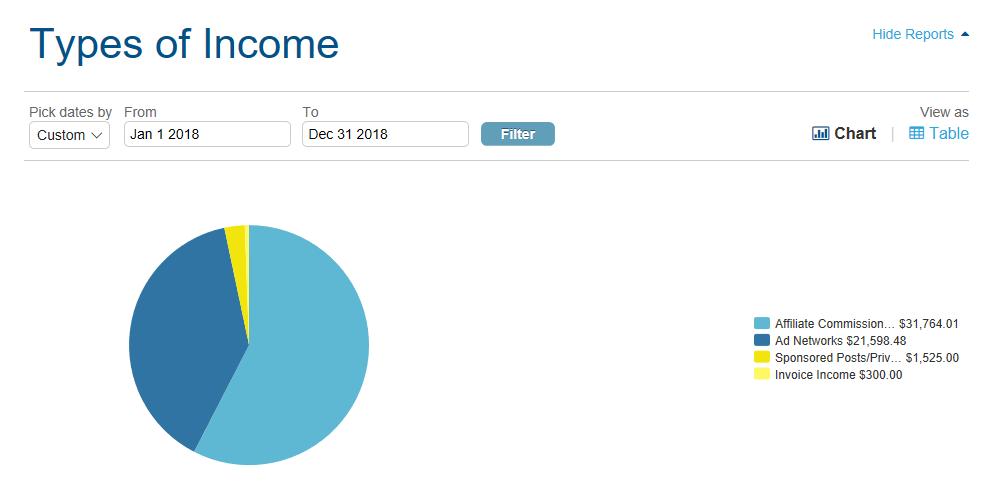 Graphique illustrant les types de revenus que j'ai gagnés grâce aux blogs en 2018.